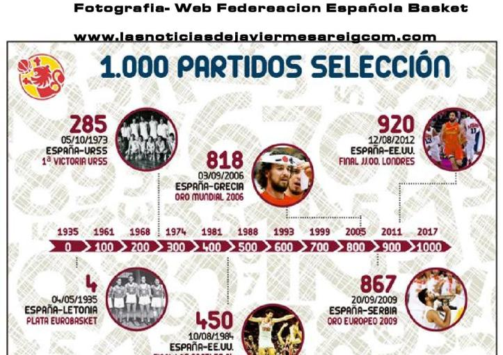1000 partidos seleccion española